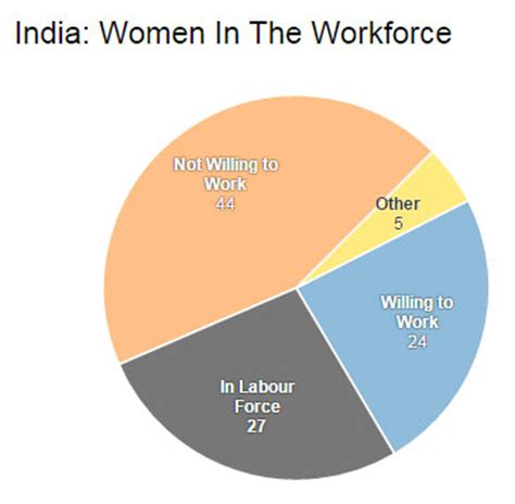 Essay on Role of Education in Women Empowerment with